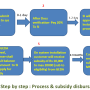GEDA process for getting subsidy1
